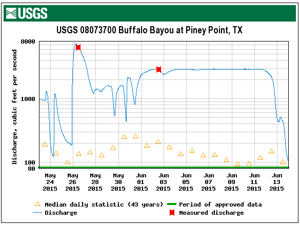 The flow of water in Buffalo Bayou recorded by the USGS gauge at Piney Point. May 26, 2015, was the Memorial Day storm and releases from the dams began on June 1.
